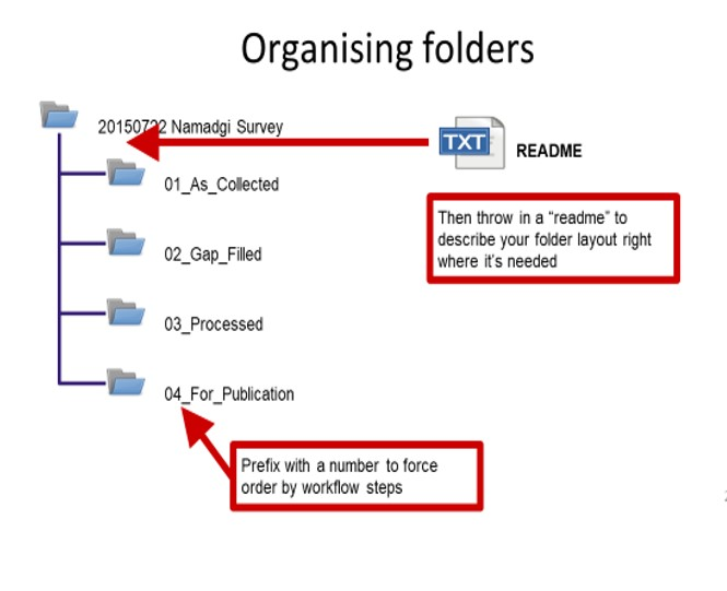 How to organise folders